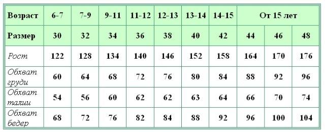 Таблицы подростковых размеров одежды девочки