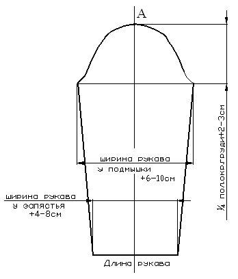 Построение выкройки изделия с вшивным рукавом спинка рукав