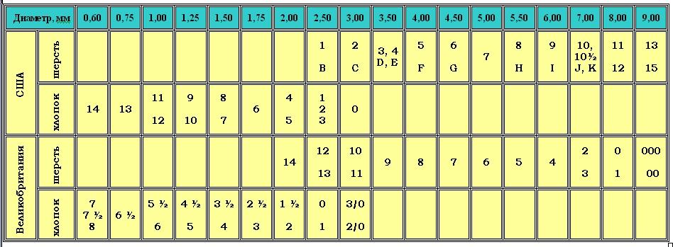 Обозначения и номера вязальных крючков