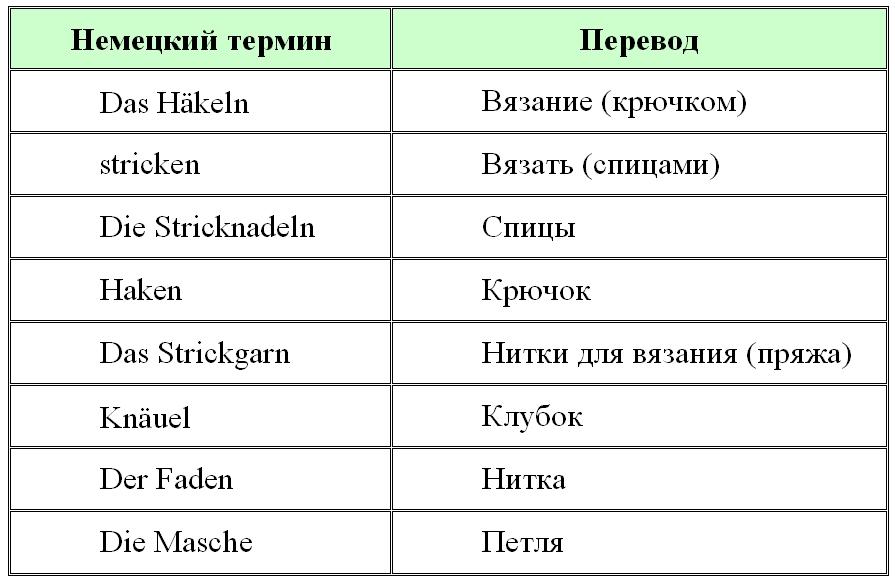 Вязание. Перевод некоторых терминов